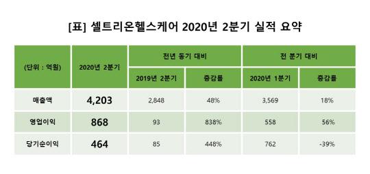 셀트리온헬스케어, 2분기 영업익 868억원...전년比 838%↑